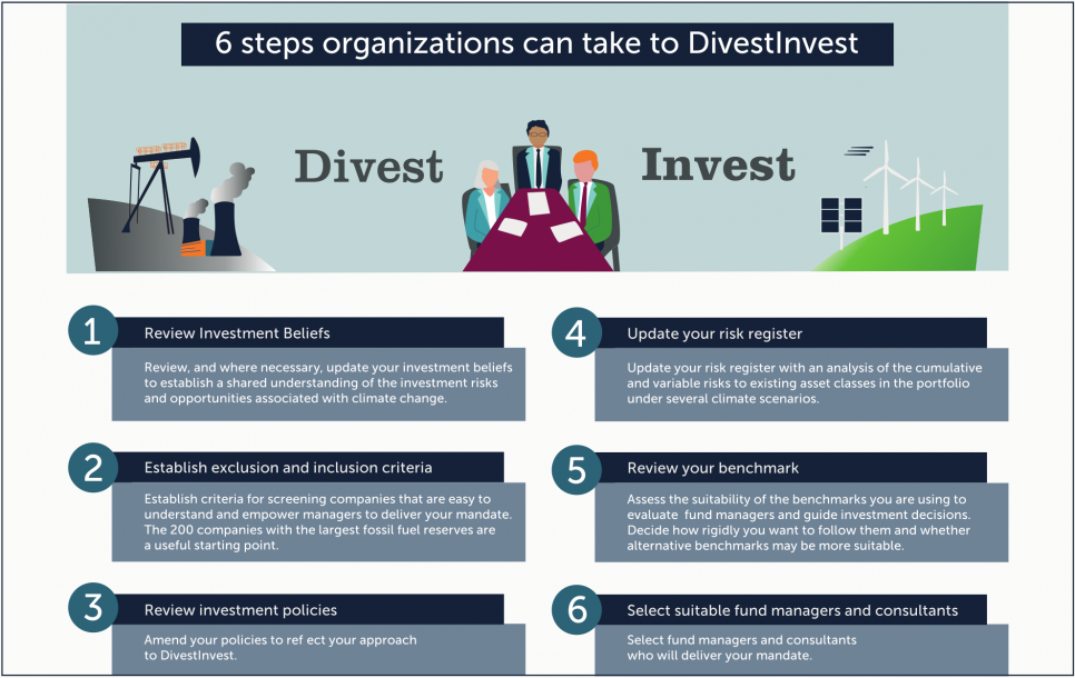 How to DivestInvest for organizations