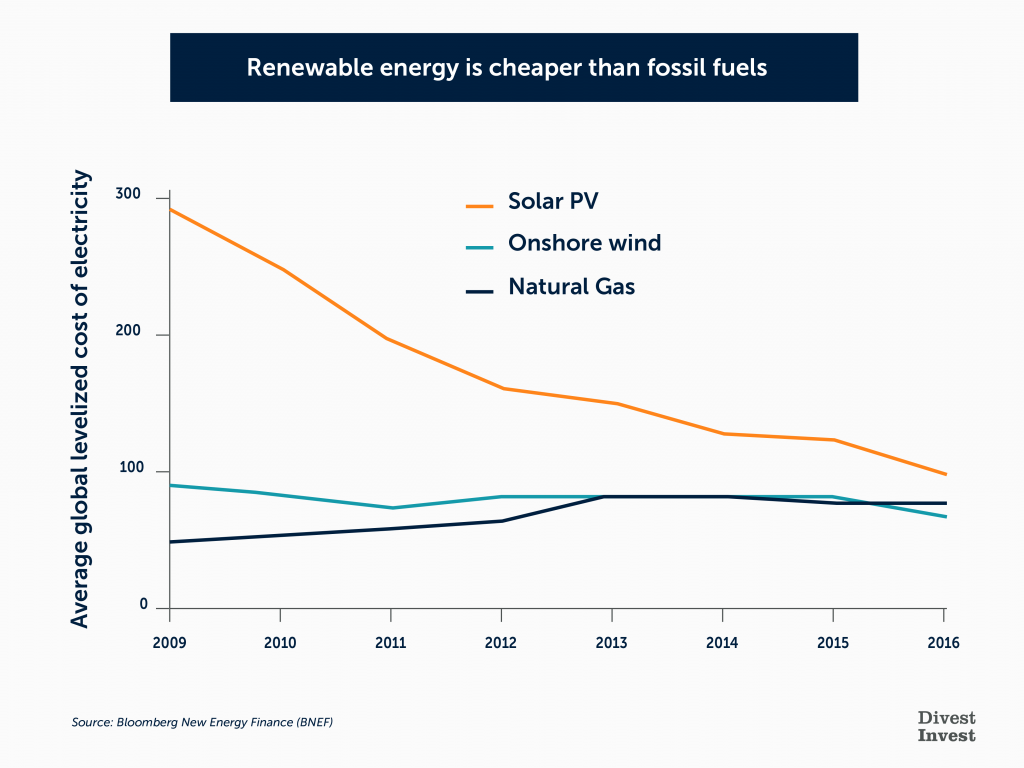 2. Renewables are cheaper