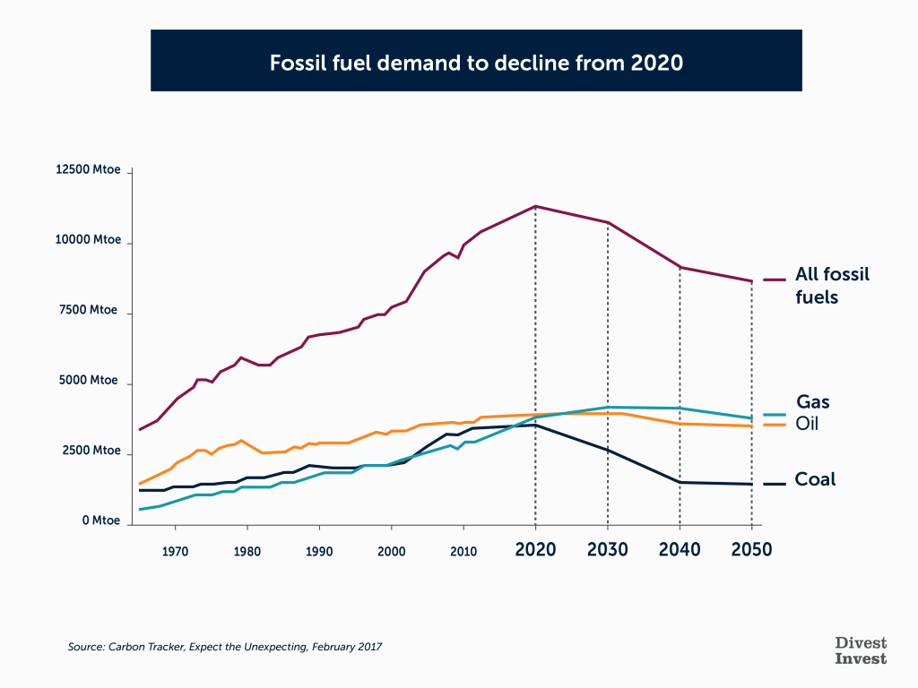 4.	Demand for fossil fuels is falling